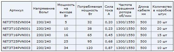 NET3T elco ukraine технические характеристики