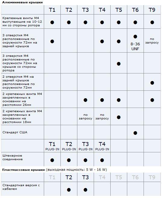 NET3T elco ukraine