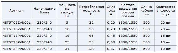 NET5T elco ukraine технические характеристики