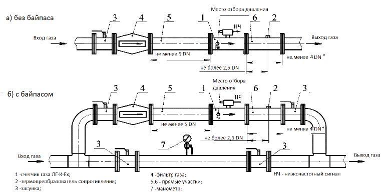 Схемы присоединения счетчиков газа