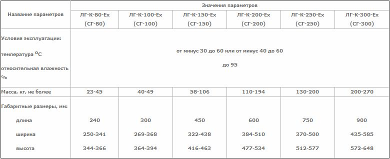 Технические характеристики счетчика газового ЛГ-К-Ех (СГ)