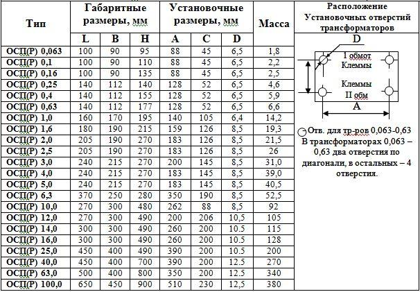 Трансформаторы ОСП и ОСПР, габаритные размеры