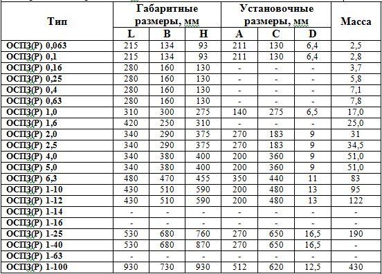 Трансформаторы ОСПЗ и ОСПЗР, габаритные размеры