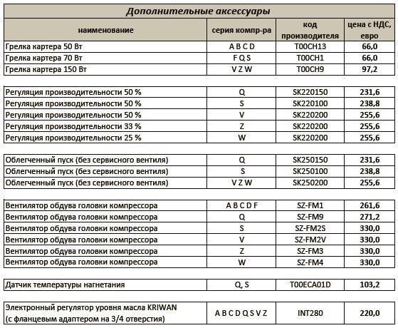 Аксессуары для полугерметичных компрессоров Frascold