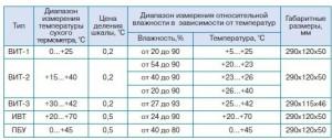 gigrometr_vit_1_vit_2_vit_3 ukraine