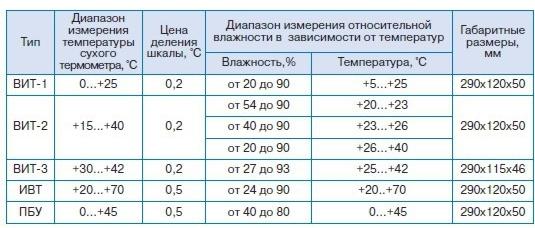 Паспорт На Гигрометр Вит-2 Медремкомплект